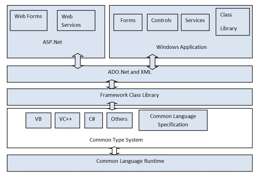 Architecture Of .NET Framework   Indrani\'s Computer Science And ...